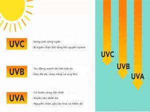 Tác hại tia UV với da